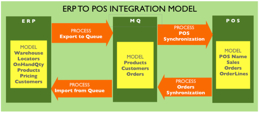 Erp To pos integration model.png